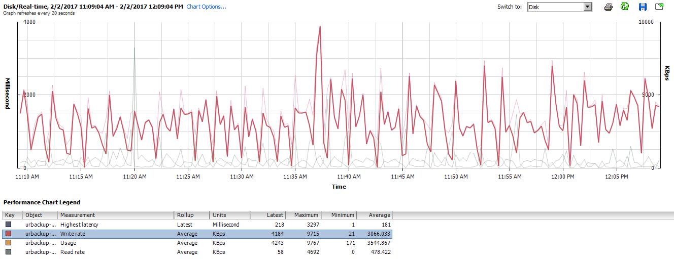 BTRFS performance issues on server - UrBackup - Discourse